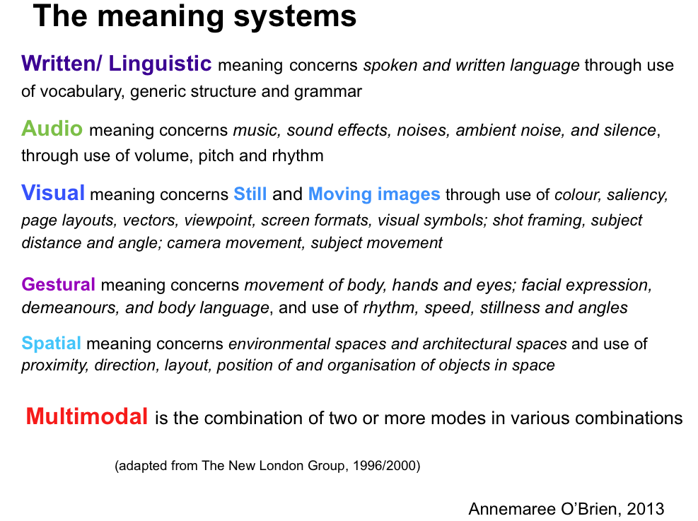 Modes and meaning systems | creating multimodal texts